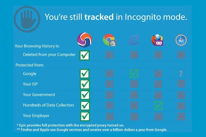 تحميل متصفح Epic Privacy Browser